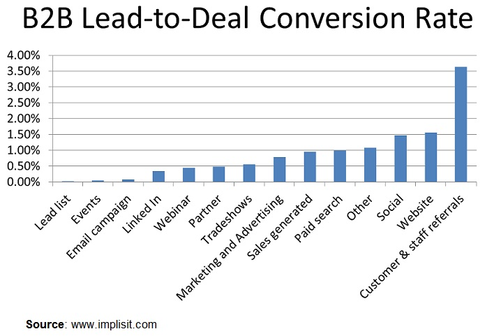 B2B-Lead to Deal Conversion Rate-2014