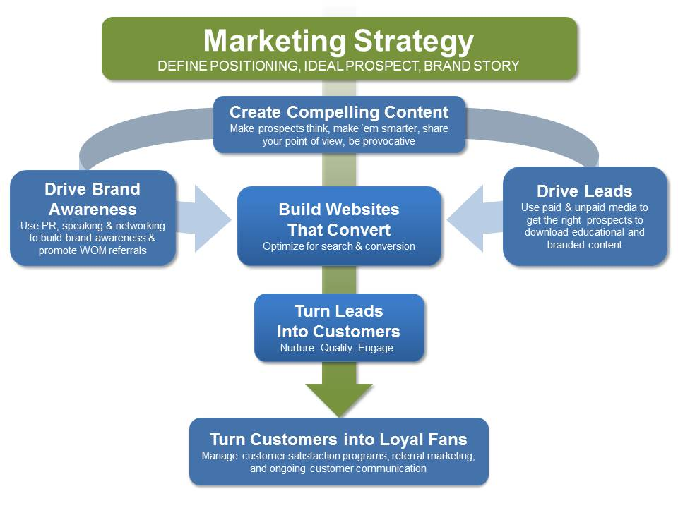 magnet marketing diagram 4-16