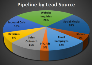 Pipeline by Lead Source Example Chart