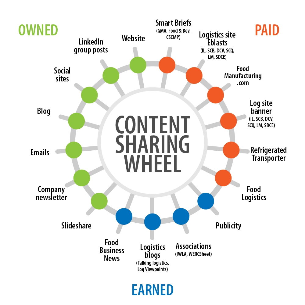 Content Sharing Wheel-example-png